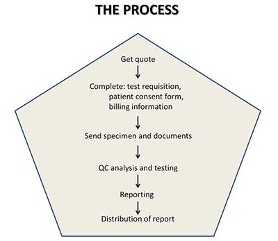CEN4GEN diagnostic testing process